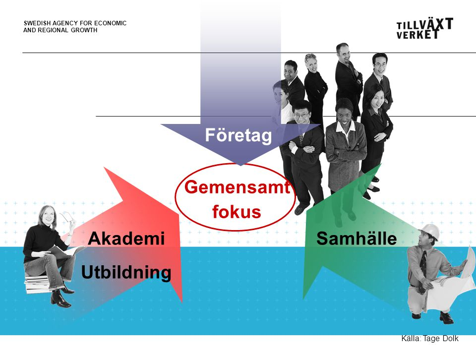 SWEDISH AGENCY FOR ECONOMIC AND REGIONAL GROWTH Gemensamt fokus SamhälleAkademi Utbildning Företag Källa: Tage Dolk