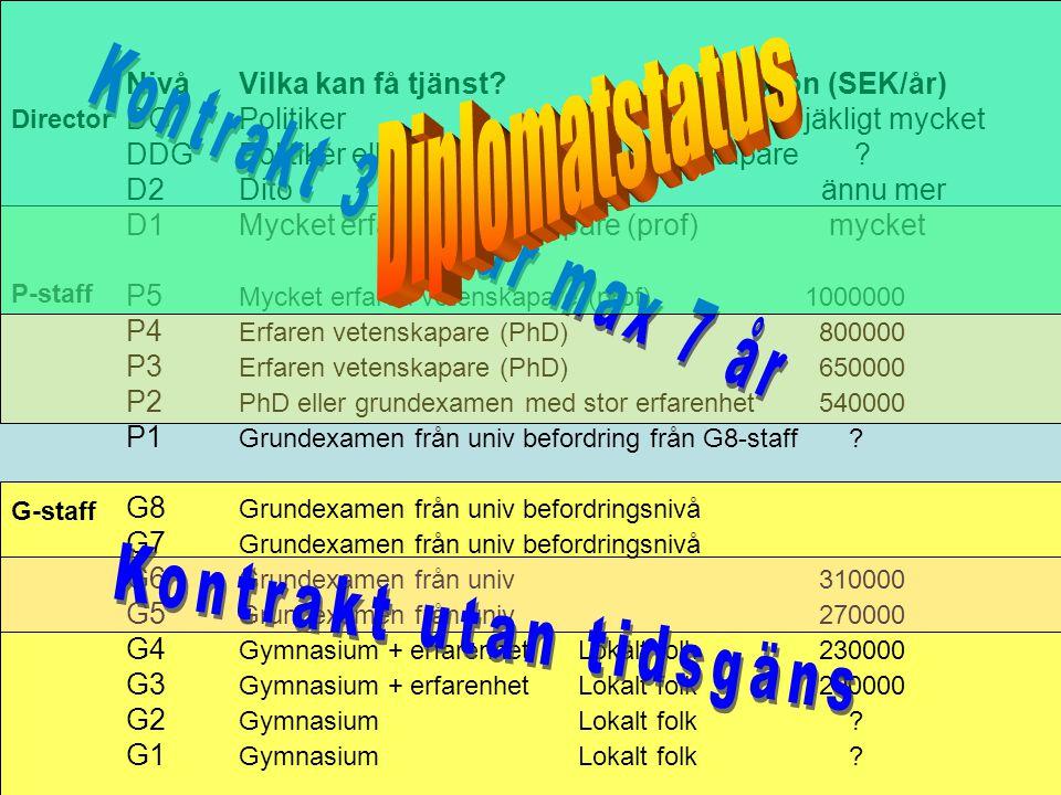 Director P-staff G-staff NivåVilka kan få tjänst?Netto lön (SEK/år) DGPolitikerjäkligt mycket DDGPolitiker eller mycket erfaren vetenskapare ? D2Dito