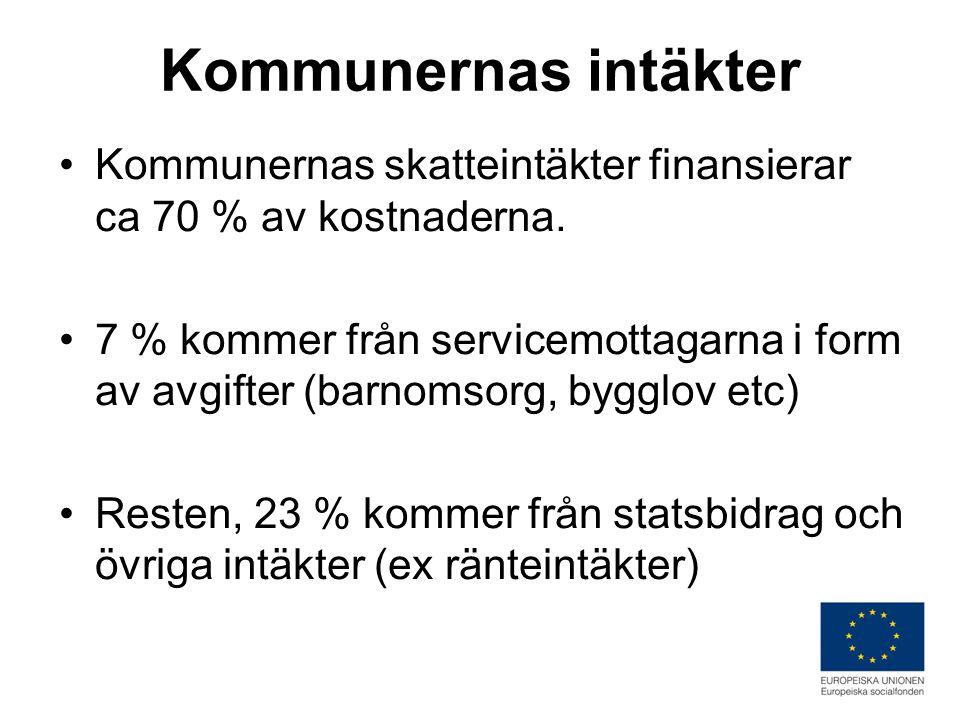 Kommunernas intäkter •Kommunernas skatteintäkter finansierar ca 70 % av kostnaderna.