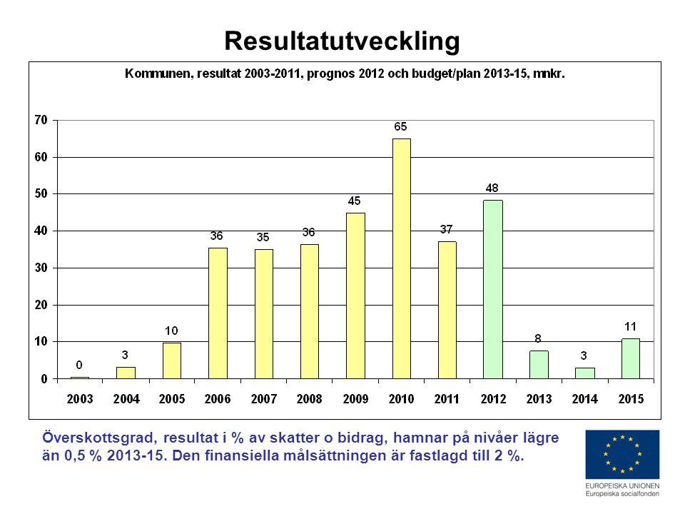 Resultatutveckling Överskottsgrad, resultat i % av skatter o bidrag, hamnar på nivåer lägre än 0,5 % 2013-15.