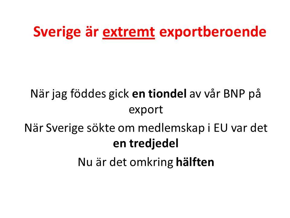 Sverige är extremt exportberoende När jag föddes gick en tiondel av vår BNP på export När Sverige sökte om medlemskap i EU var det en tredjedel Nu är det omkring hälften
