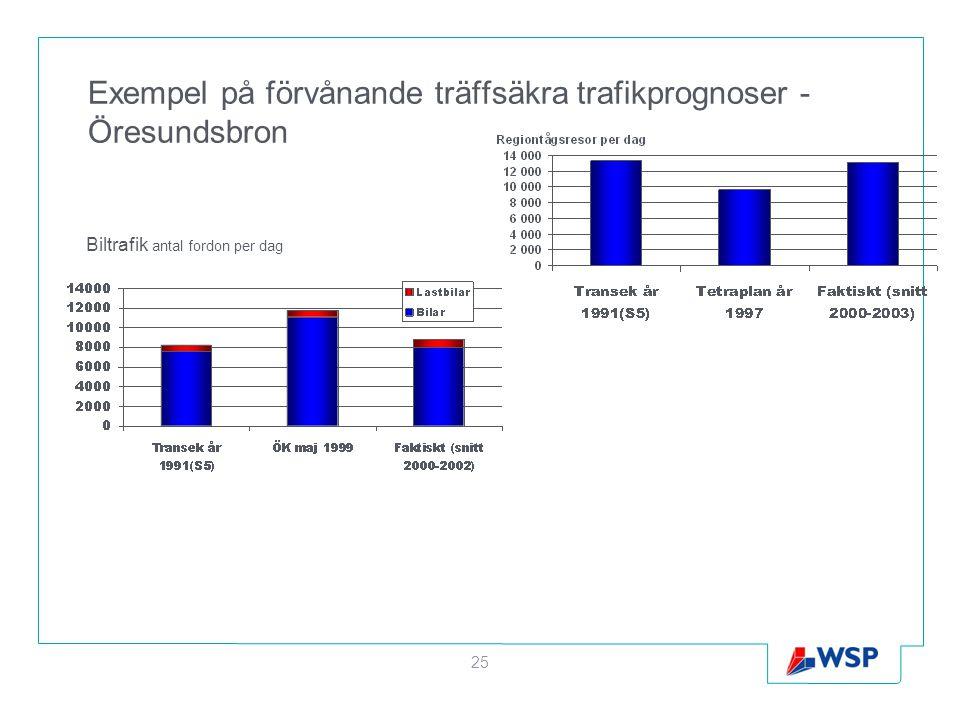 Exempel på förvånande träffsäkra trafikprognoser - Öresundsbron 25 Biltrafik antal fordon per dag
