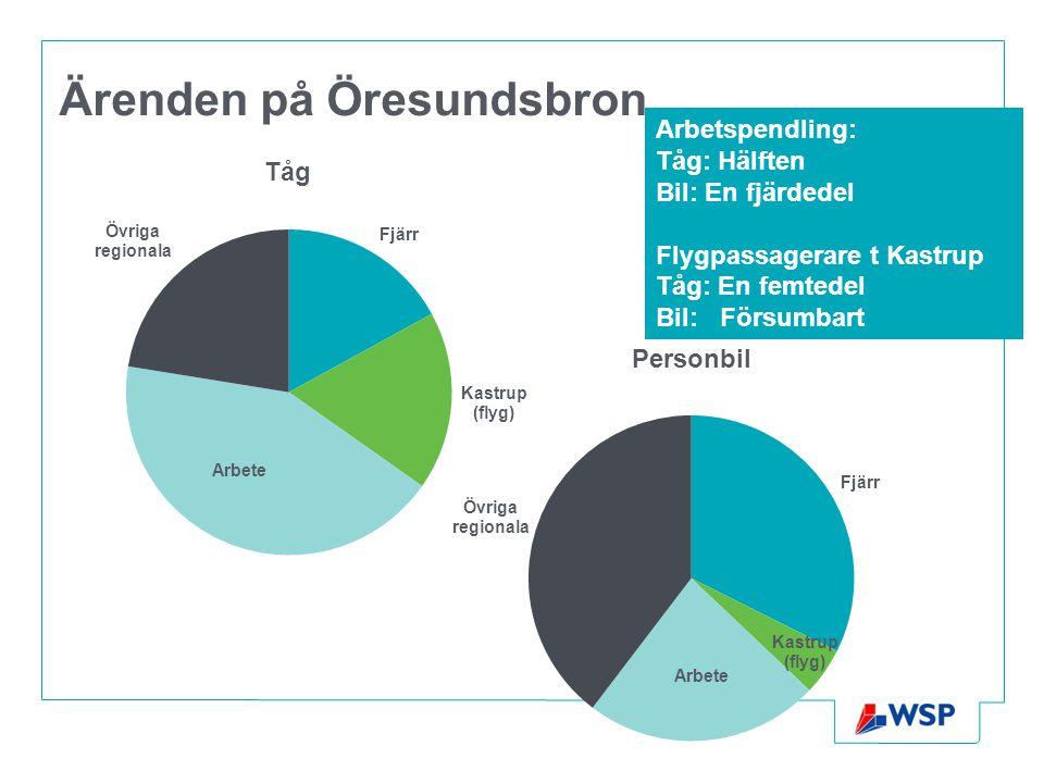 Ärenden på Öresundsbron Arbetspendling: Tåg: Hälften Bil: En fjärdedel Flygpassagerare t Kastrup Tåg: En femtedel Bil: Försumbart