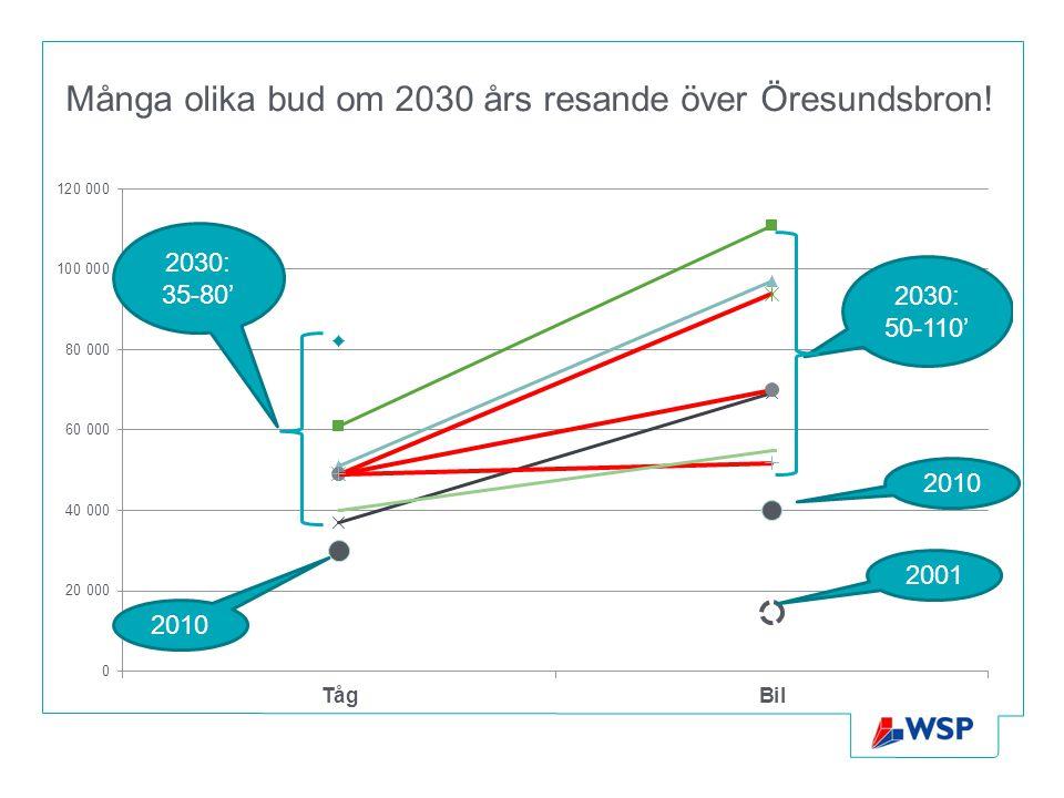 Många olika bud om 2030 års resande över Öresundsbron! 2001 2010