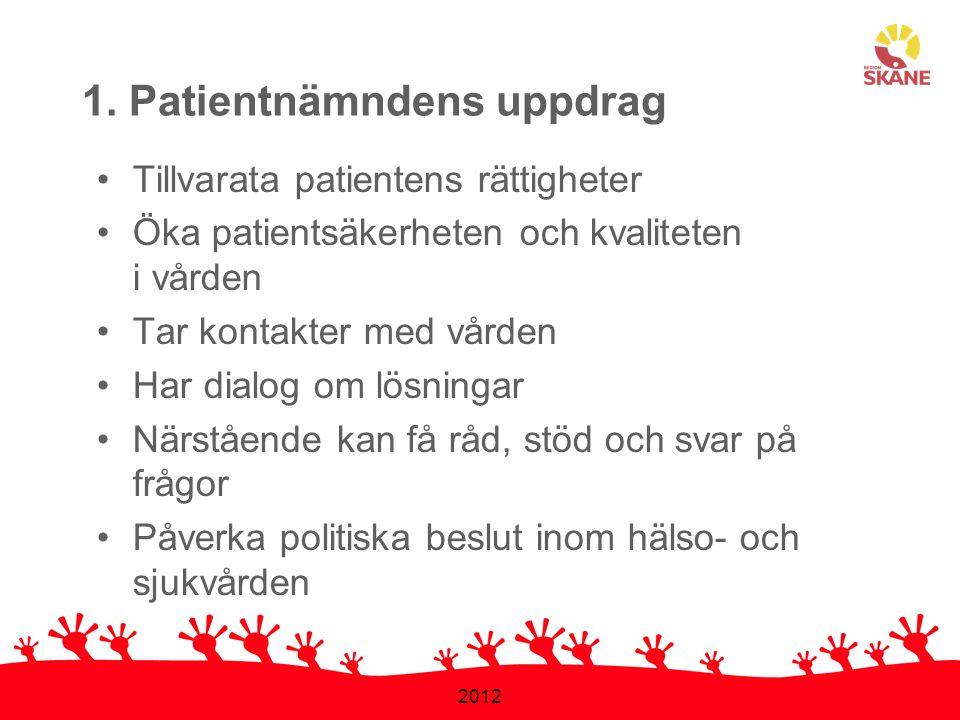 2012 1. Patientnämndens uppdrag •Tillvarata patientens rättigheter •Öka patientsäkerheten och kvaliteten i vården •Tar kontakter med vården •Har dialo
