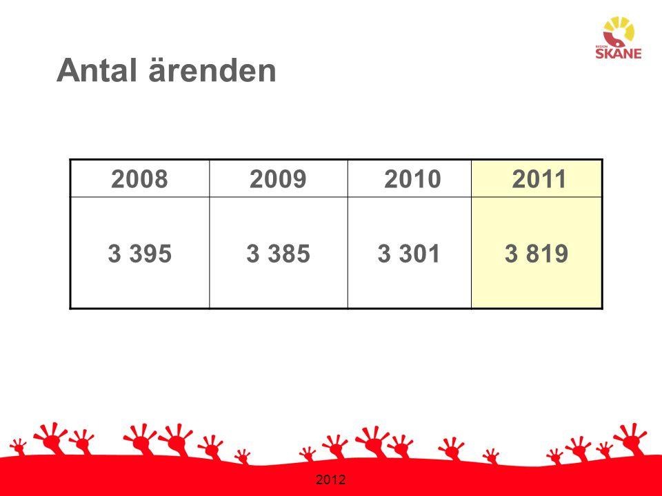2012 20082009 2010 2011 3 3953 3853 3013 819 Antal ärenden