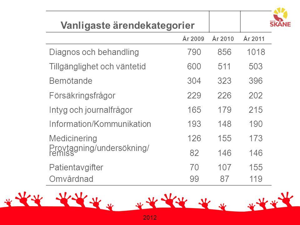 2012 Vanligaste ärendekategorier År 2009År 2010År 2011 Diagnos och behandling7908561018 Tillgänglighet och väntetid600511503 Bemötande304323396 Försäk