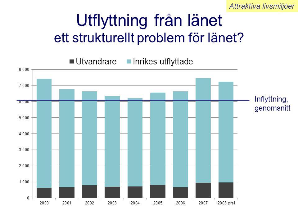 Utflyttning från länet ett strukturellt problem för länet? Inflyttning, genomsnitt Attraktiva livsmiljöer