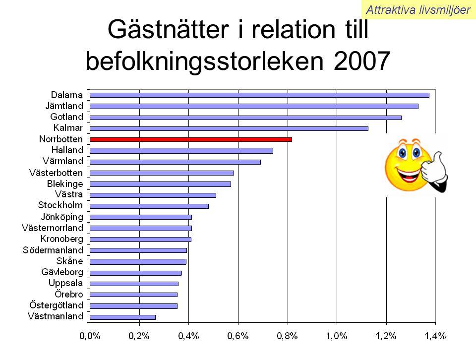 Gästnätter i relation till befolkningsstorleken 2007 Attraktiva livsmiljöer