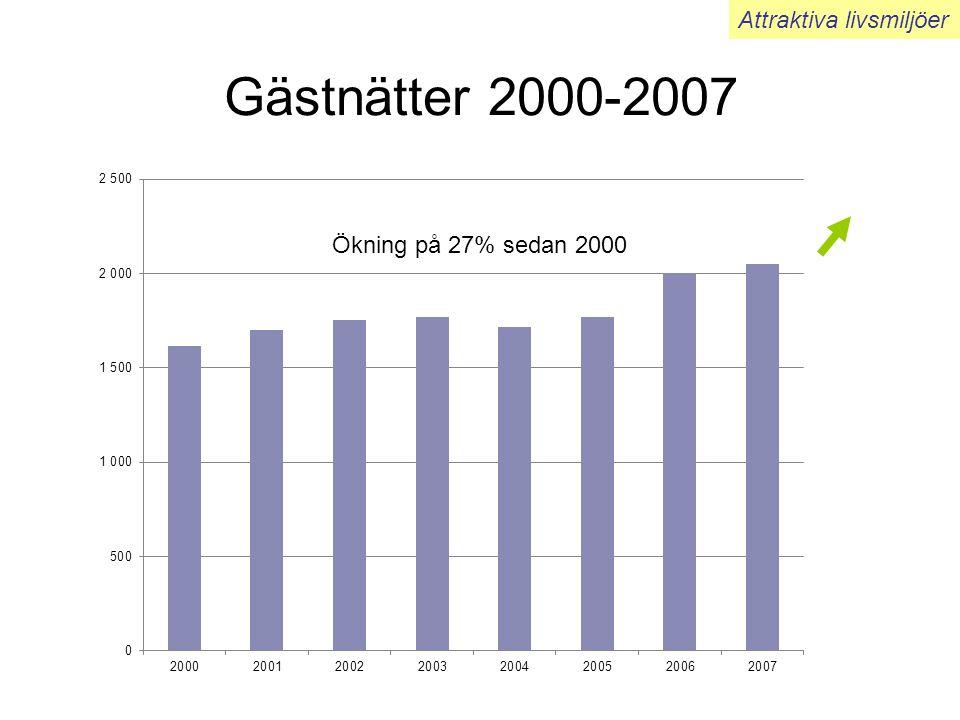 Gästnätter 2000-2007 Attraktiva livsmiljöer Ökning på 27% sedan 2000