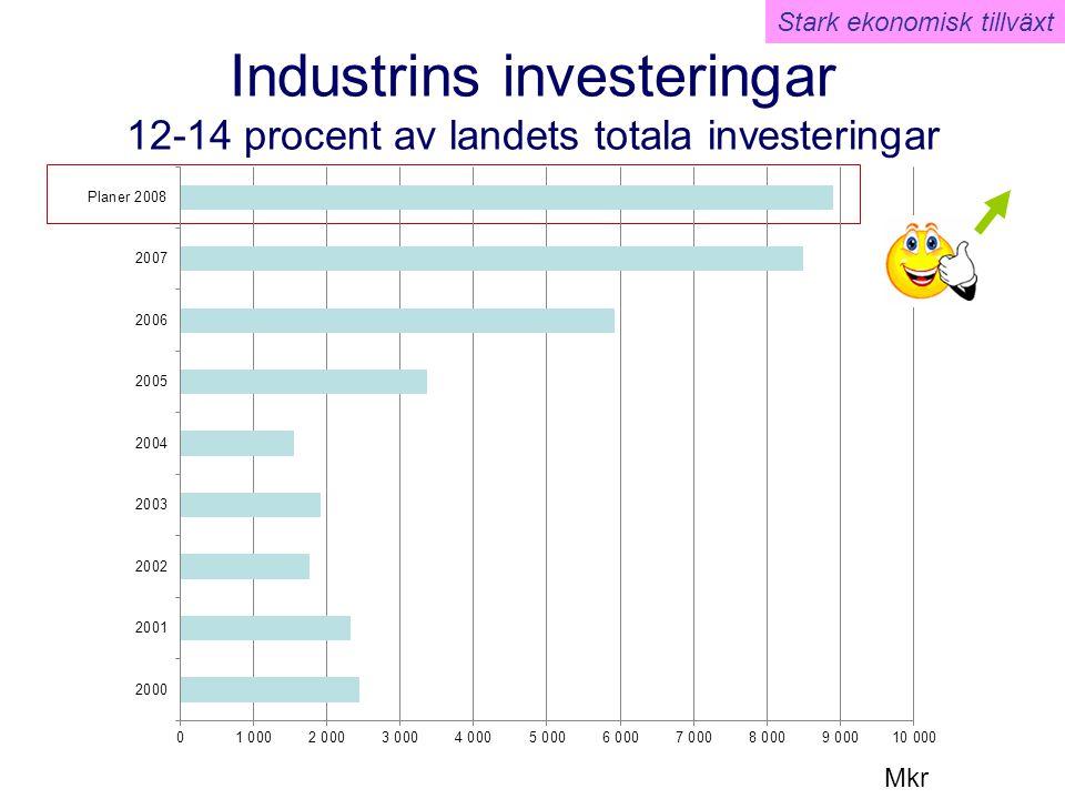 Industrins investeringar 12-14 procent av landets totala investeringar Mkr Stark ekonomisk tillväxt
