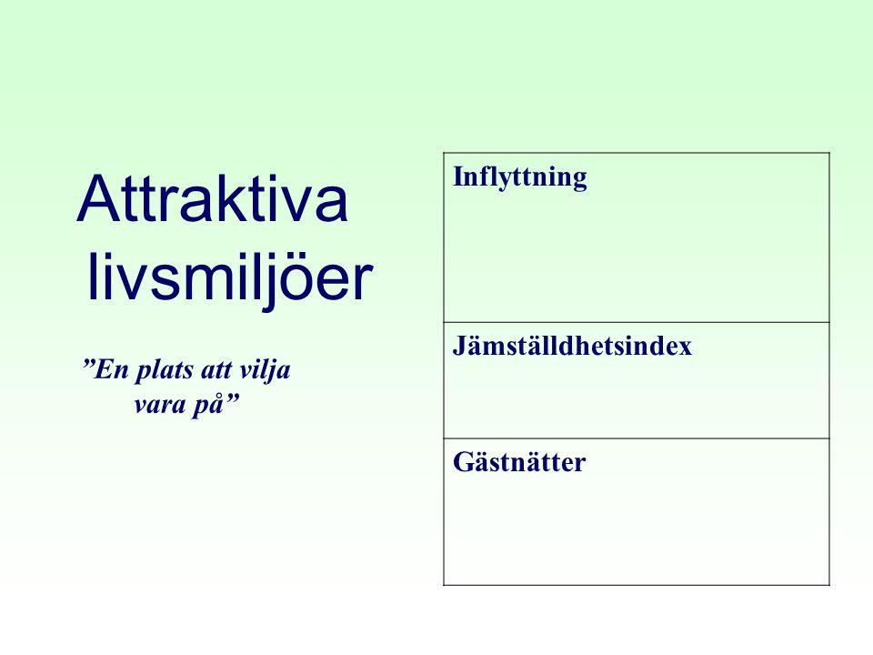 """Attraktiva livsmiljöer Inflyttning Jämställdhetsindex Gästnätter """"En plats att vilja vara på"""""""