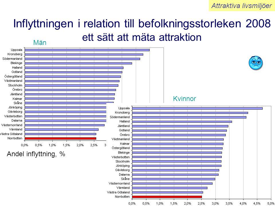Inflyttningen i relation till befolkningsstorleken 2008 ett sätt att mäta attraktion Andel inflyttning, % Attraktiva livsmiljöer Män Kvinnor