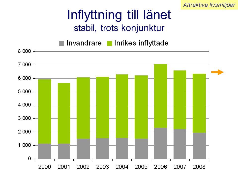 Inflyttning till länet stabil, trots konjunktur Attraktiva livsmiljöer