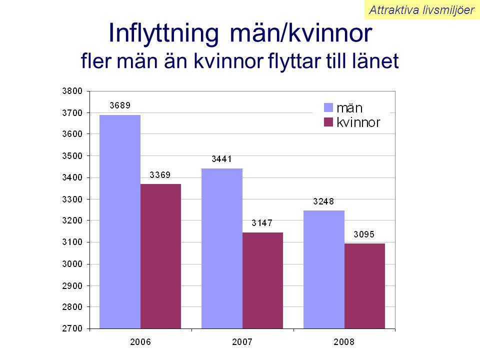 Inflyttning män/kvinnor fler män än kvinnor flyttar till länet Attraktiva livsmiljöer