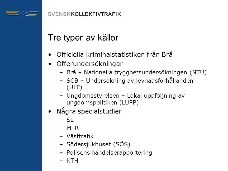Tre typer av källor •Officiella kriminalstatistiken från Brå •Offerundersökningar –Brå – Nationella trygghetsundersökningen (NTU) –SCB – Undersökning