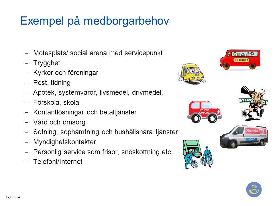 Region Umeå Exempel på medborgarbehov  Mötesplats/ social arena med servicepunkt  Trygghet  Kyrkor och föreningar  Post, tidning  Apotek, systemv