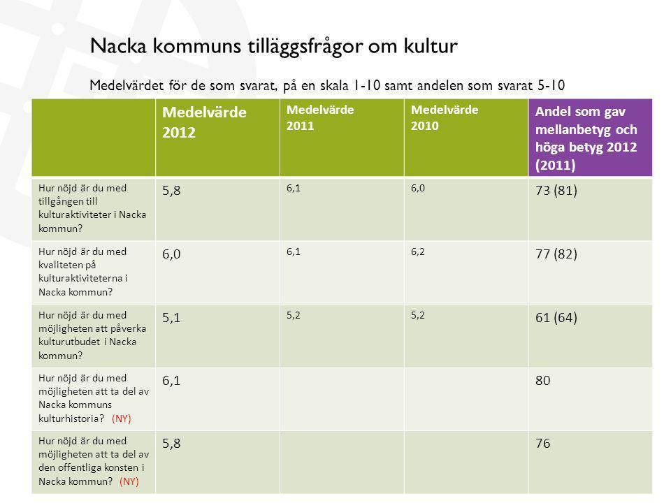 Nacka kommuns tilläggsfrågor om kultur Medelvärdet för de som svarat, på en skala 1-10 samt andelen som svarat 5-10 Medelvärde 2012 Medelvärde 2011 Me