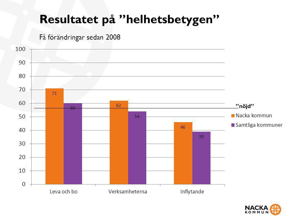 """Resultatet på """"helhetsbetygen"""" Få förändringar sedan 2008 """"nöjd"""""""