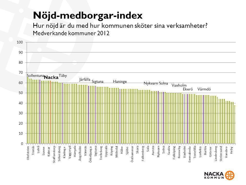 Nöjd-medborgar-index Hur nöjd är du med hur kommunen sköter sina verksamheter? Medverkande kommuner 2012