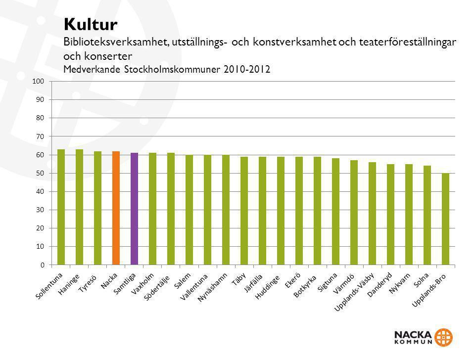 Vad tror eller tycker du om biblioteksverksamheten? Boxholm, Luleå och Höganäs högst på 8,3