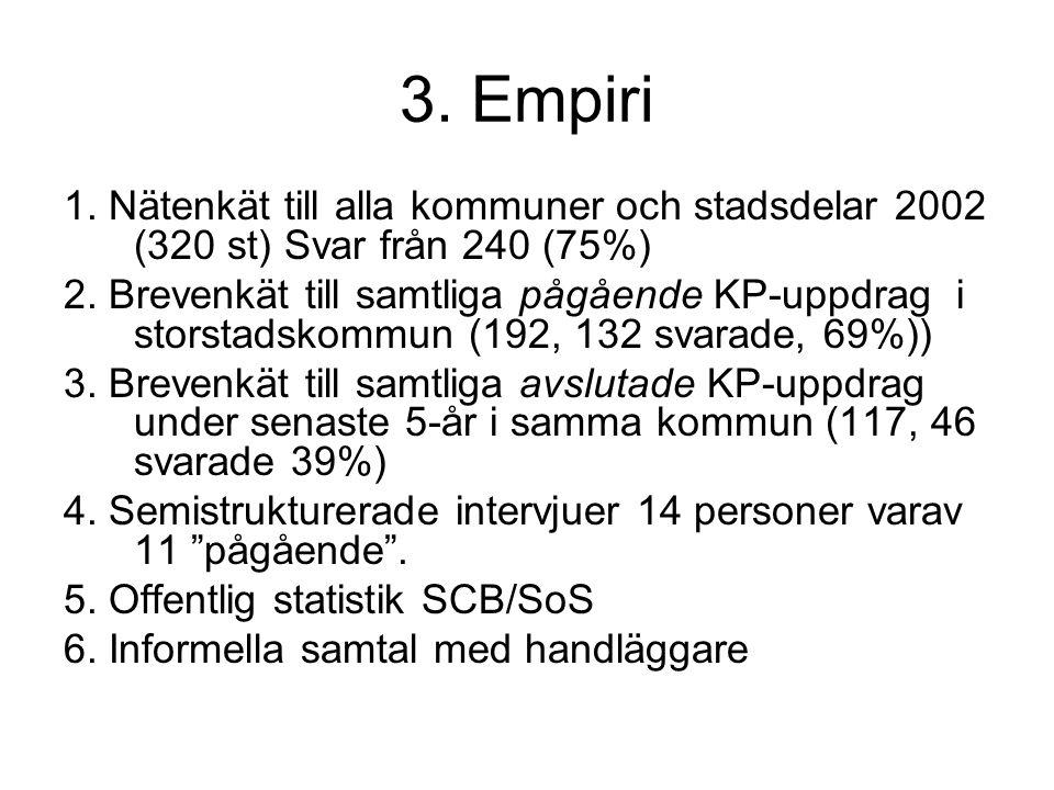 3. Empiri 1. Nätenkät till alla kommuner och stadsdelar 2002 (320 st) Svar från 240 (75%) 2. Brevenkät till samtliga pågående KP-uppdrag i storstadsko