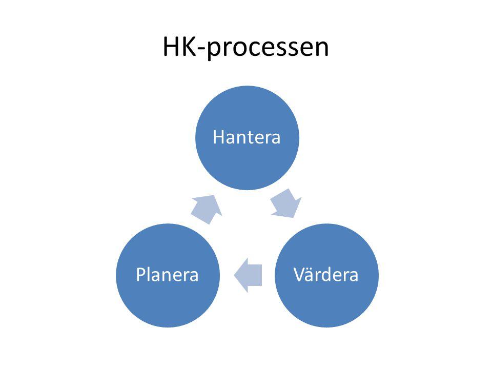 HK-processen HanteraVärderaPlanera