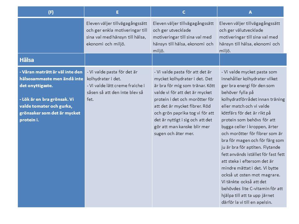 (F)ECA Eleven väljer tillvägagångssätt och ger enkla motiveringar till sina val med hänsyn till hälsa, ekonomi och miljö. Eleven väljer tillvägagångss