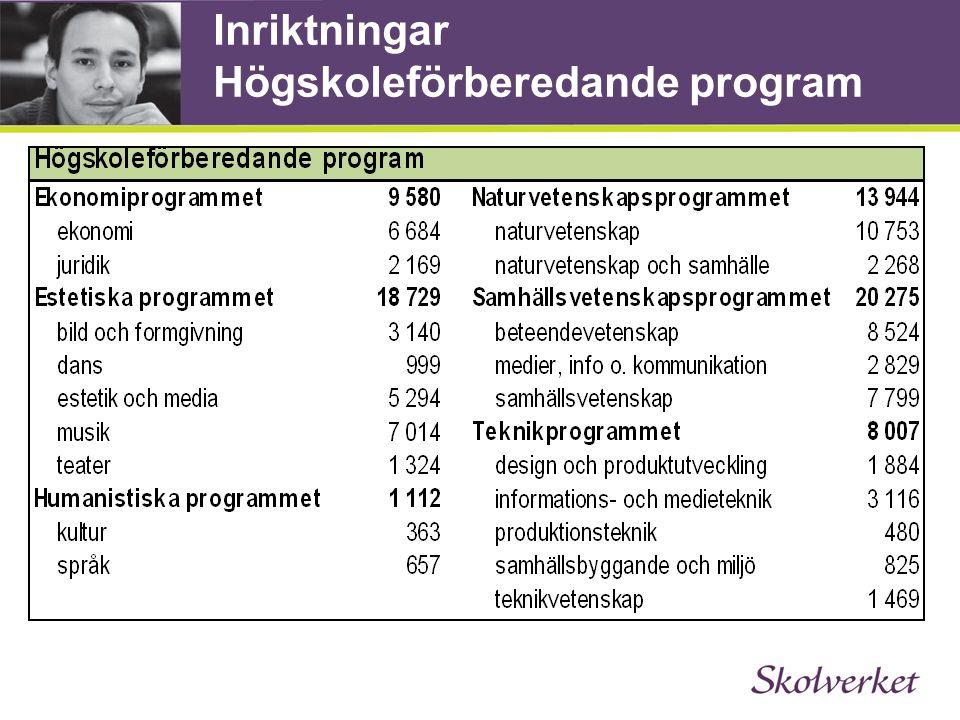 Inriktningar Högskoleförberedande program