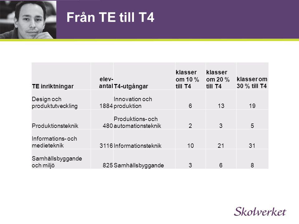 Från TE till T4 TE inriktningar elev- antalT4-utgångar klasser om 10 % till T4 klasser om 20 % till T4 klasser om 30 % till T4 Design och produktutveckling1884 Innovation och produktion61319 Produktionsteknik480 Produktions- och automationsteknik235 Informations- och medieteknik3116Informationsteknik102131 Samhällsbyggande och miljö825Samhällsbyggande368