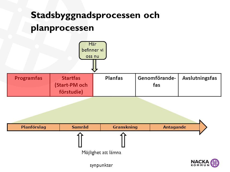 Stadsbyggnadsprocessen och planprocessen Här befinner vi oss nu PlanförslagSamrådGranskningAntagande ProgramfasStartfas (Start-PM och förstudie) PlanfasGenomförande- fas Avslutningsfas Möjlighet att lämna synpunkter
