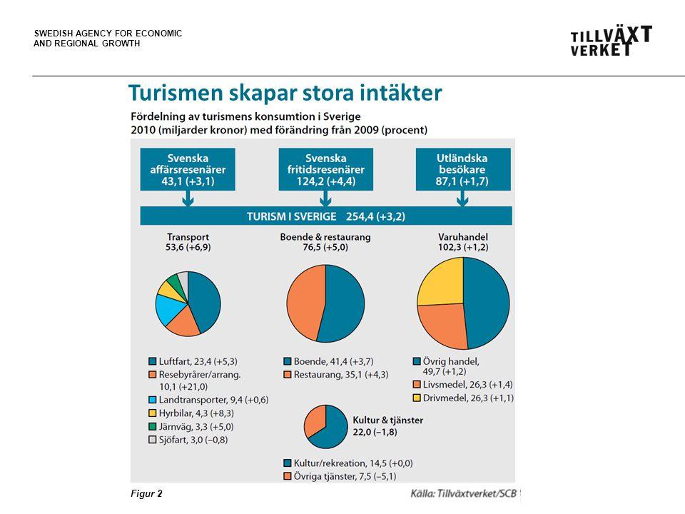 SWEDISH AGENCY FOR ECONOMIC AND REGIONAL GROWTH Turismen skapar stora intäkter Figur 2
