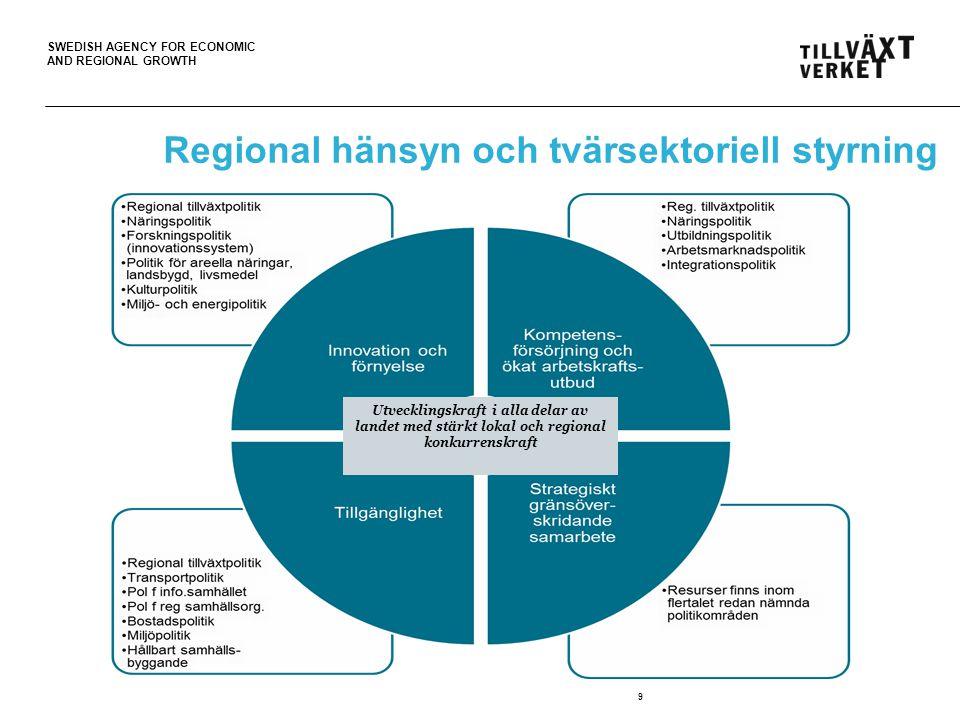 SWEDISH AGENCY FOR ECONOMIC AND REGIONAL GROWTH 9 Regional hänsyn och tvärsektoriell styrning Utvecklingskraft i alla delar av landet med stärkt lokal