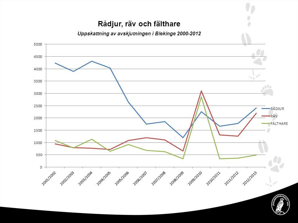 Rådjur, räv och fälthare Uppskattning av avskjutningen i Blekinge 2000-2012