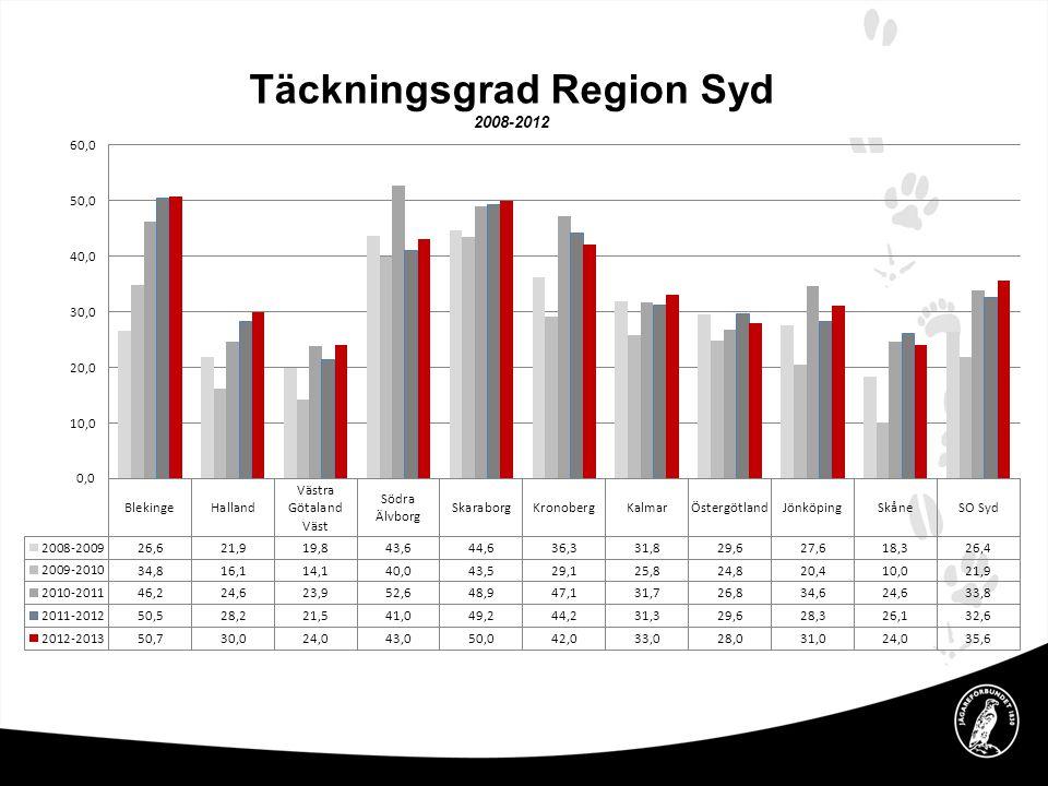 Täckningsgrad Region Syd 2008-2012