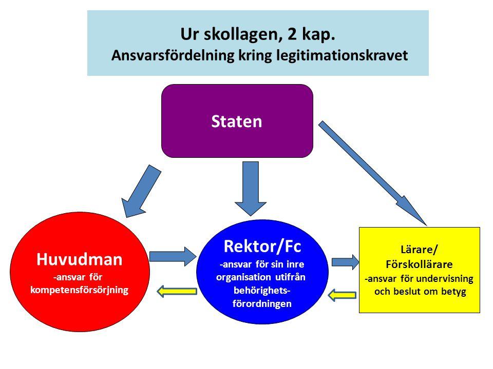 Staten Huvudman -ansvar för kompetensförsörjning Rektor/Fc -ansvar för sin inre organisation utifrån behörighets- förordningen Lärare/ Förskollärare -