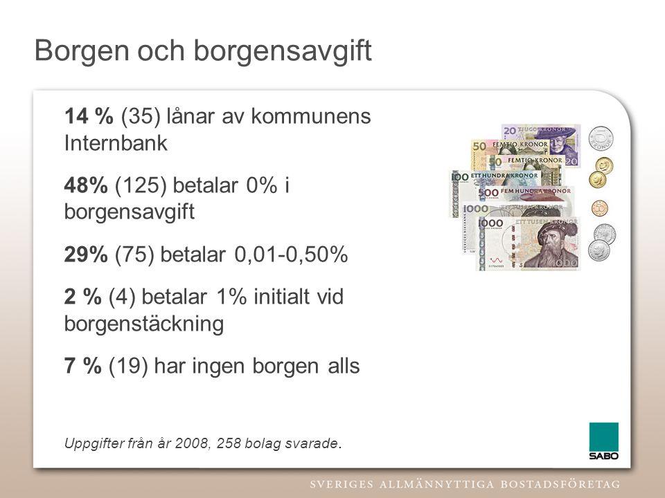 Borgen och borgensavgift 14 % (35) lånar av kommunens Internbank 48% (125) betalar 0% i borgensavgift 29% (75) betalar 0,01-0,50% 2 % (4) betalar 1% i