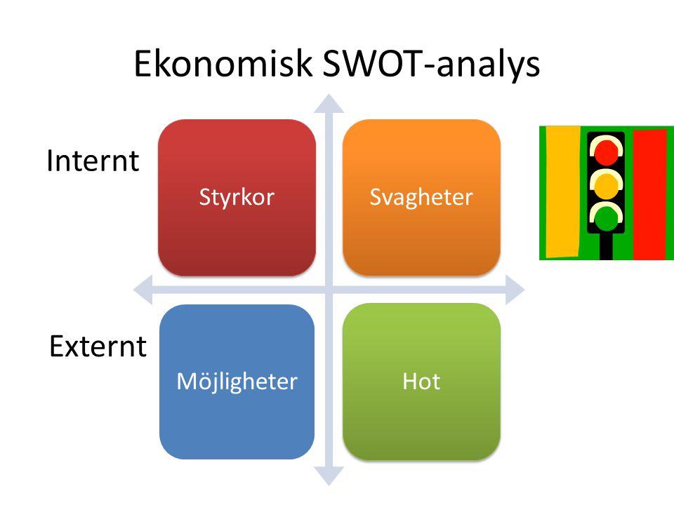 Ekonomisk SWOT-analys StyrkorSvagheterMöjligheterHot Internt Externt