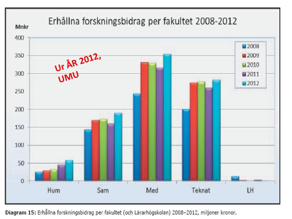 Ur ÅR 2012, UMU