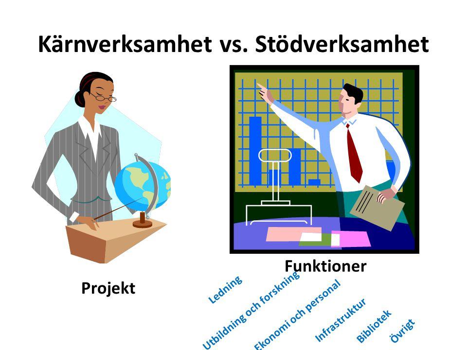 Kärnverksamhet vs. Stödverksamhet Projekt Funktioner Ledning Utbildning och forskning Ekonomi och personal Infrastruktur Bibliotek Övrigt