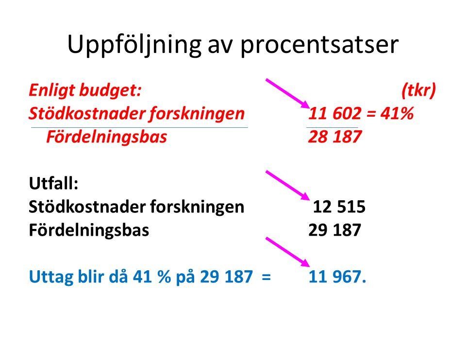 Uppföljning av procentsatser Enligt budget:(tkr) Stödkostnader forskningen 11 602 = 41% Fördelningsbas28 187 Utfall: Stödkostnader forskningen 12 515