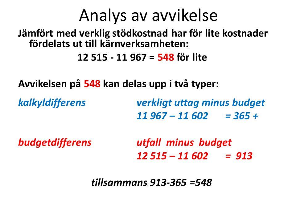 Analys av avvikelse Jämfört med verklig stödkostnad har för lite kostnader fördelats ut till kärnverksamheten: 12 515 - 11 967 = 548 för lite Avvikels