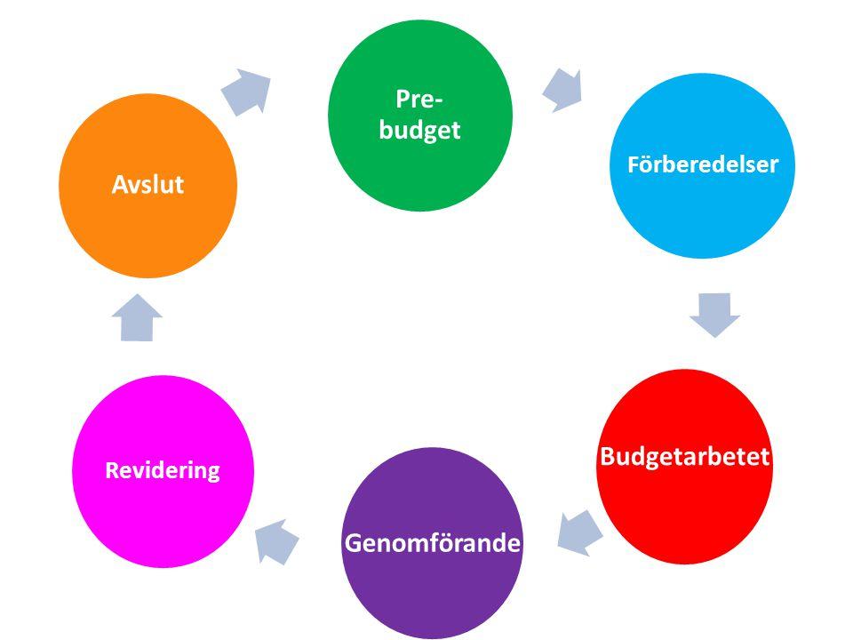 Budgetarbetet Genomförande Revidering Avslut Pre- budget Förberedelse r