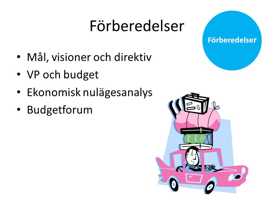 Budgetering av intäkter - Avgifter • Uppdragsutbildning • Uppdragsforskning • Försäljningsintäkter