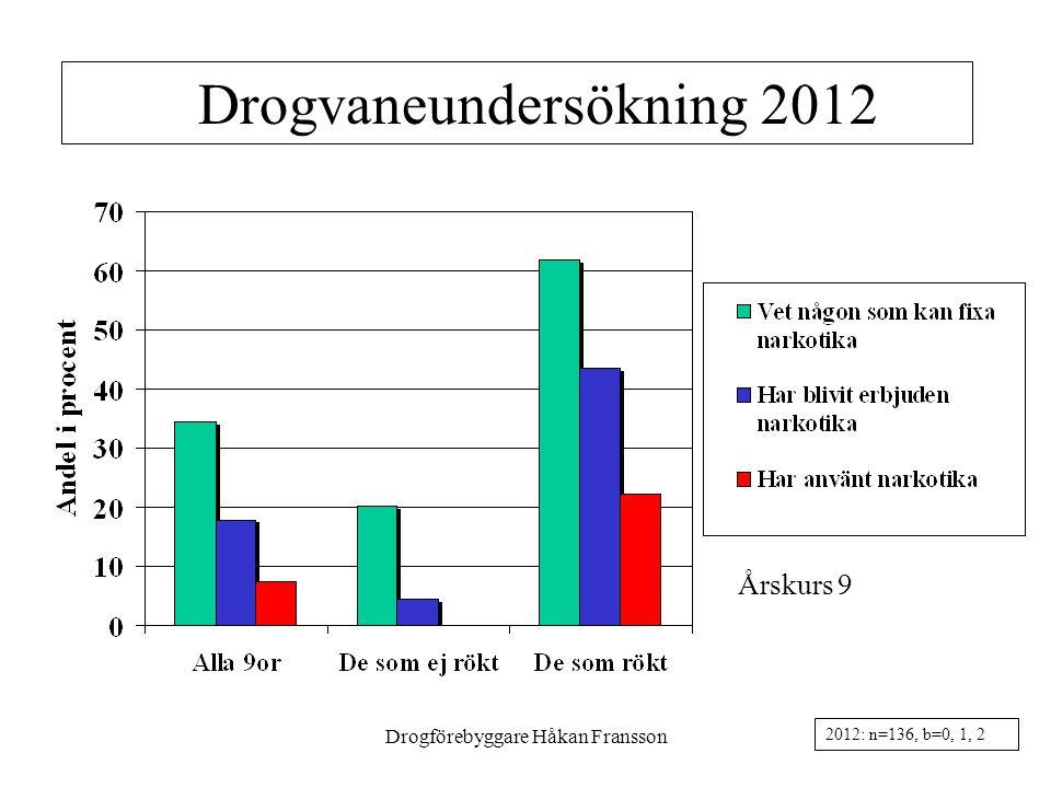 Drogförebyggare Håkan Fransson11 Drogvaneundersökning 2012 Årskurs 9 2012: n=136, b=0, 1, 2