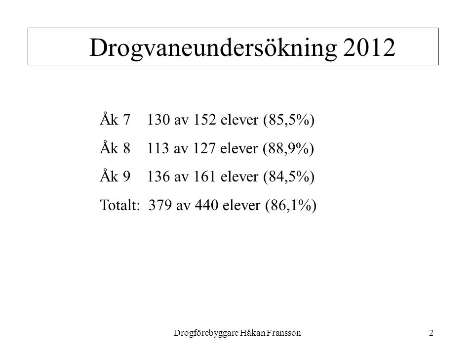 Drogförebyggare Håkan Fransson2 Drogvaneundersökning 2012 Åk 7 130 av 152 elever (85,5%) Åk 8 113 av 127 elever (88,9%) Åk 9 136 av 161 elever (84,5%) Totalt: 379 av 440 elever (86,1%)