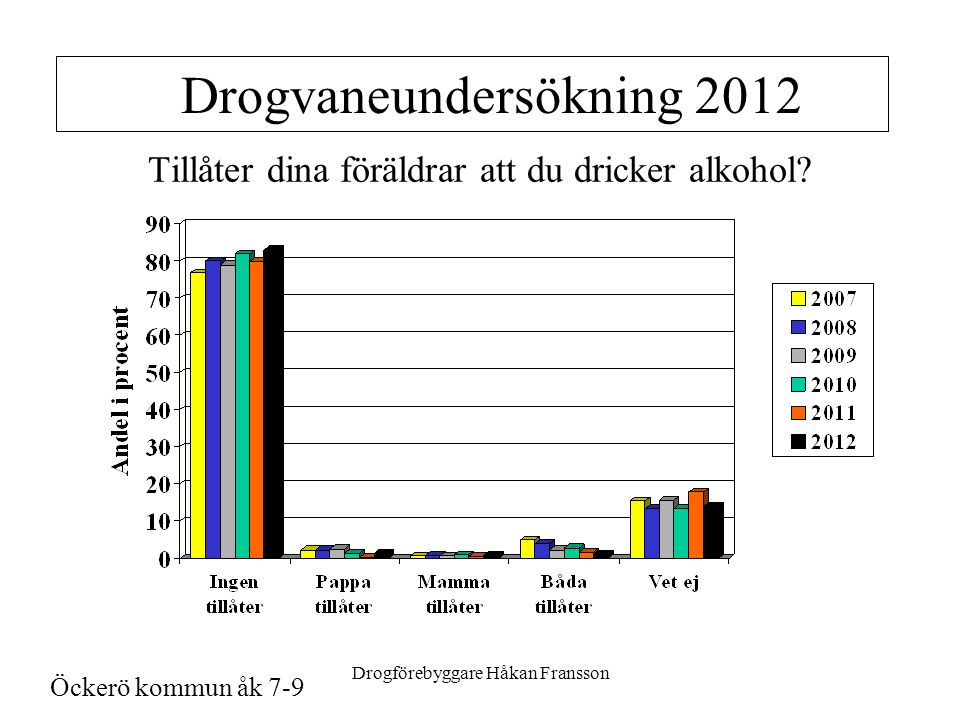 Drogförebyggare Håkan Fransson Drogvaneundersökning 2012 Tillåter dina föräldrar att du dricker alkohol.
