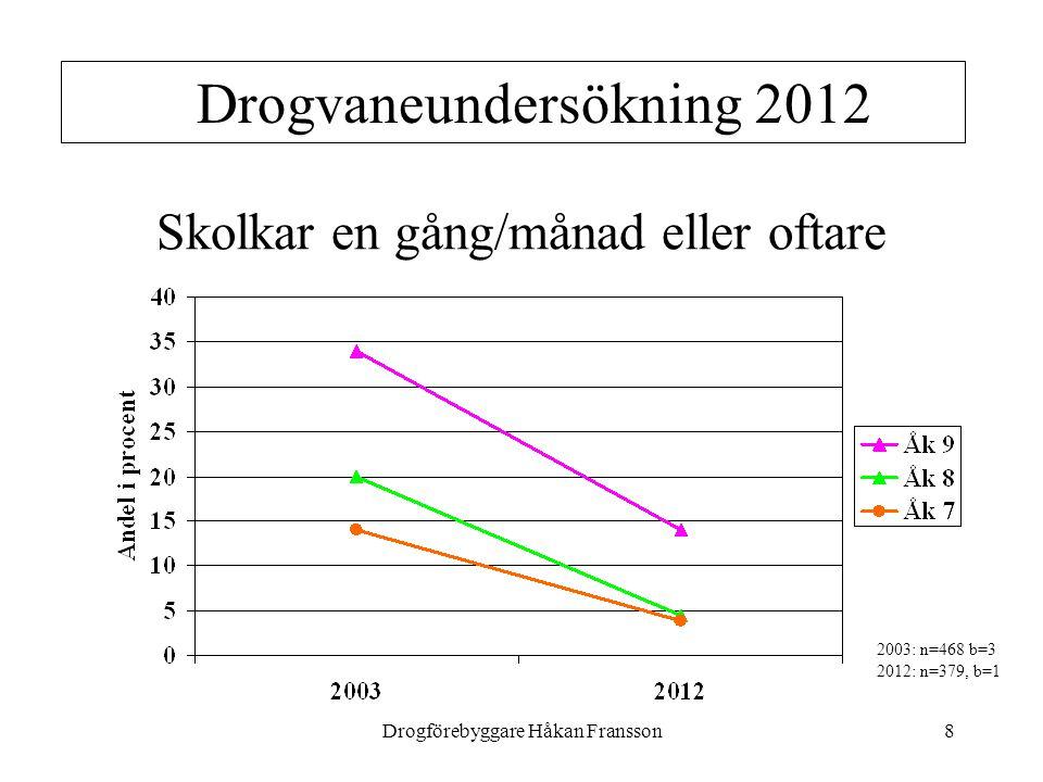 Drogförebyggare Håkan Fransson8 Drogvaneundersökning 2012 Skolkar en gång/månad eller oftare 2003: n=468 b=3 2012: n=379, b=1