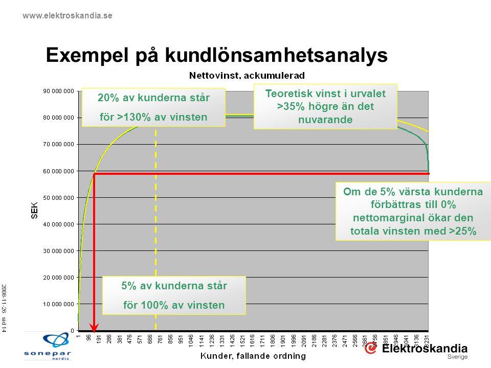 2008-11-26 sid 14 www.elektroskandia.se Exempel på kundlönsamhetsanalys 20% av kunderna står för >130% av vinsten Teoretisk vinst i urvalet >35% högre