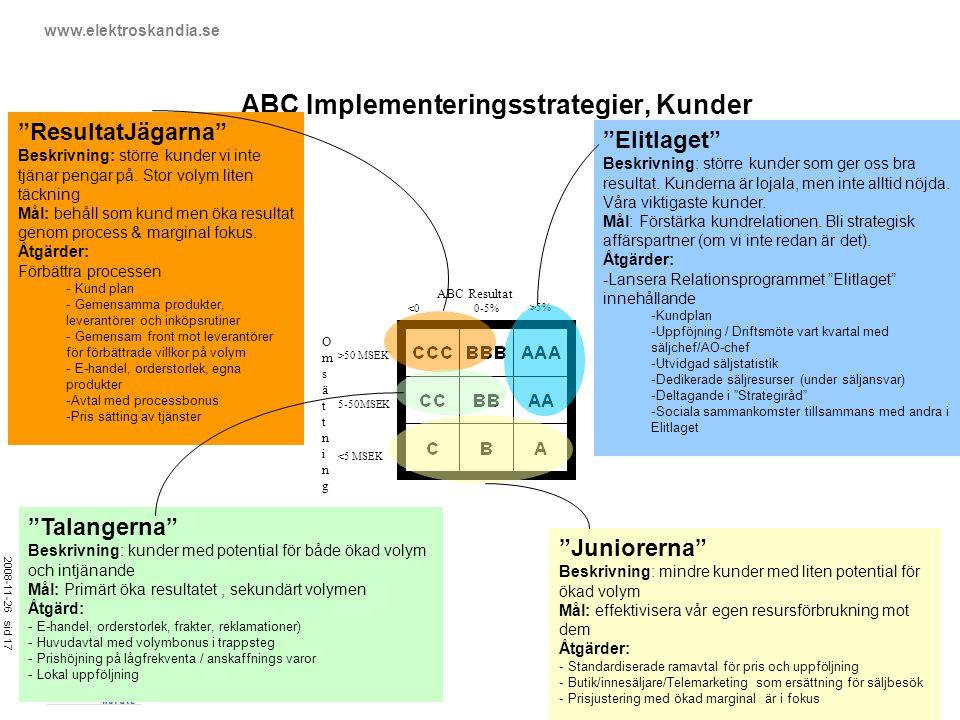 2008-11-26 sid 17 www.elektroskandia.se ABC Implementeringsstrategier, Kunder <0 0-5% >5% <5 MSEK 5-50MSEK >50 MSEK` ABC Resultat OmsättningOmsättning